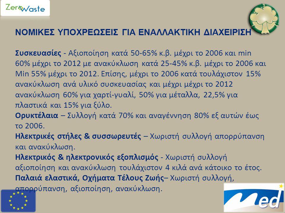 ΝΟΜΙΚΕΣ ΥΠΟΧΡΕΩΣΕΙΣ ΓΙΑ ΕΝΑΛΛΑΚΤΙΚΗ ΔΙΑΧΕΙΡΙΣΗ Συσκευασίες - Αξιοποίηση κατά 50-65% κ.β. μέχρι το 2006 και min 60% μέχρι το 2012 με ανακύκλωση κατά 25