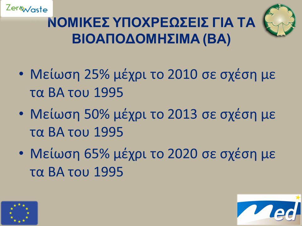 ΝΟΜΙΚΕΣ ΥΠΟΧΡΕΩΣΕΙΣ ΓΙΑ ΤΑ ΒΙΟΑΠΟΔΟΜΗΣΙΜΑ (ΒΑ) • Μείωση 25% μέχρι το 2010 σε σχέση με τα ΒΑ του 1995 • Μείωση 50% μέχρι το 2013 σε σχέση με τα ΒΑ του