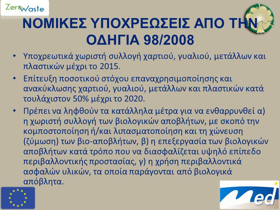 ΝΟΜΙΚΕΣ ΥΠΟΧΡΕΩΣΕΙΣ ΑΠΟ ΤΗΝ ΟΔΗΓΙΑ 98/2008 • Υποχρεωτικά χωριστή συλλογή χαρτιού, γυαλιού, μετάλλων και πλαστικών μέχρι το 2015. • Επίτευξη ποσοτικού