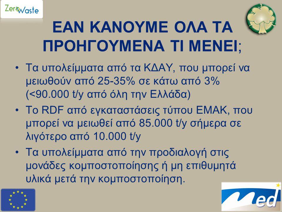 ΕΑΝ ΚΑΝΟΥΜΕ ΟΛΑ ΤΑ ΠΡΟΗΓΟΥΜΕΝΑ ΤΙ ΜΕΝΕΙ; •Τα υπολείμματα από τα ΚΔΑΥ, που μπορεί να μειωθούν από 25-35% σε κάτω από 3% (<90.000 t/y από όλη την Ελλάδα