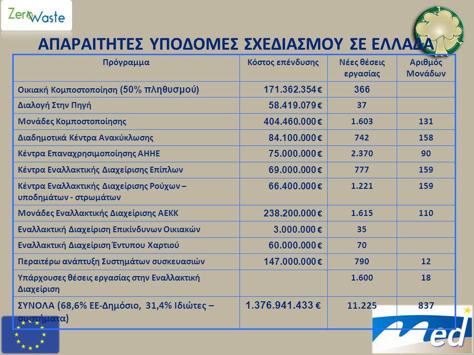 ΑΠΑΡΑΙΤΗΤΕΣ ΥΠΟΔΟΜΕΣ ΣΧΕΔΙΑΣΜΟΥ ΣΕ ΕΛΛΑΔΑ ΠρόγραμμαΚόστος επένδυσηςΝέες θέσεις εργασίας Αριθμός Μονάδων Οικιακή Κομποστοποίηση (50% πληθυσμού)171.362.