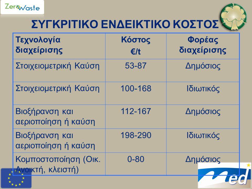 ΑΝΤΙ ΕΠΙΛΟΓΟΥ Η Πράσινη Πρόταση, που βασίζεται σε «Πρόληψη – Ανακύκλωση – Κομποστοποίηση» αποτελεί την οικονομικότερη, την φιλικότερη στο περιβάλλον και την κοινωνικά αποδεκτή λύση στο τεράστιο και σύνθετο πρόβλημα της διαχείρισης των απορριμμάτων στην Αττική και σε όλη την Ελλάδα, και παράλληλα διευρύνει δυναμικά τις προοπτικές της Πράσινης Ανάπτυξης και Οικονομίας.