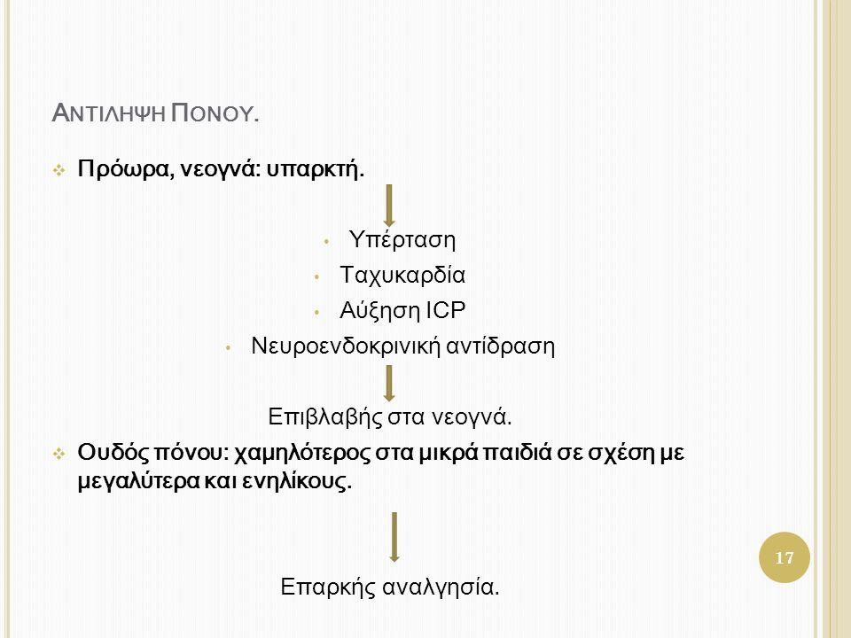 Α ΝΤΙΛΗΨΗ Π ΟΝΟΥ.  Πρόωρα, νεογνά: υπαρκτή. • Υπέρταση • Ταχυκαρδία • Αύξηση ICP • Νευροενδοκρινική αντίδραση Επιβλαβής στα νεογνά.  Ουδός πόνου: χα