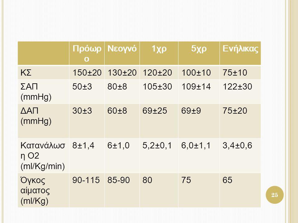 Πρόωρ ο Νεογνό1χρ5χρΕνήλικας ΚΣ150±20130±20120±20100±1075±10 ΣΑΠ (mmHg) 50±380±8105±30109±14122±30 ΔΑΠ (mmHg) 30±360±869±2569±975±20 Κατανάλωσ η Ο2 (m