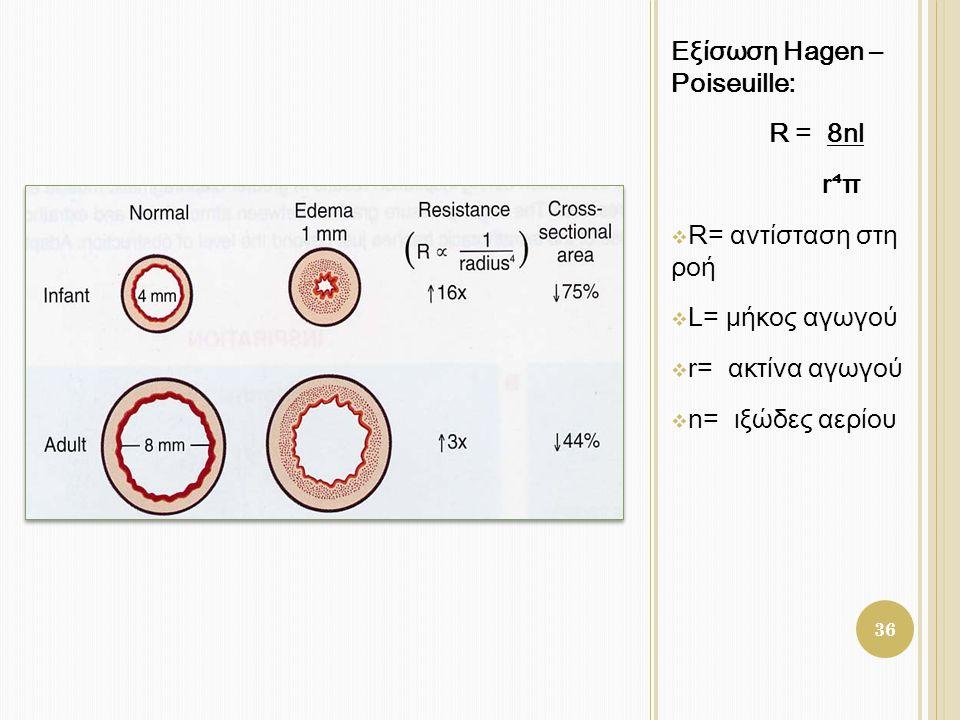 Εξίσωση Hagen – Poiseuille: R = 8nl r ⁴ π  R= αντίσταση στη ροή  L= μήκος αγωγού  r= ακτίνα αγωγού  n= ιξώδες αερίου 36