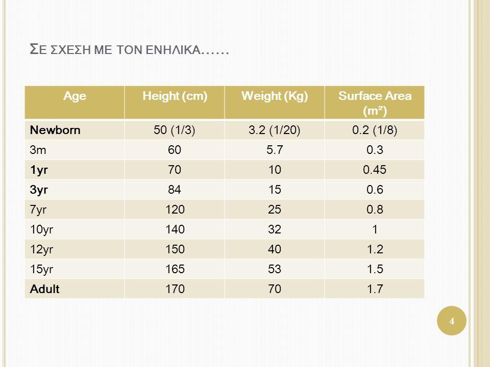 Σ Ε ΣΧΕΣΗ ΜΕ ΤΟΝ ΕΝΗΛΙΚΑ …… AgeHeight (cm)Weight (Kg)Surface Area (m²) Newborn50 (1/3)3.2 (1/20)0.2 (1/8) 3m605.70.3 1yr70100.45 3yr84150.6 7yr120250.