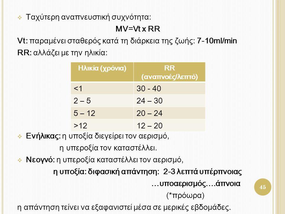  Ταχύτερη αναπνευστική συχνότητα: MV=Vt x RR Vt: παραμένει σταθερός κατά τη διάρκεια της ζωής: 7-10ml/min RR: αλλάζει με την ηλικία:  Ενήλικας: η υπ