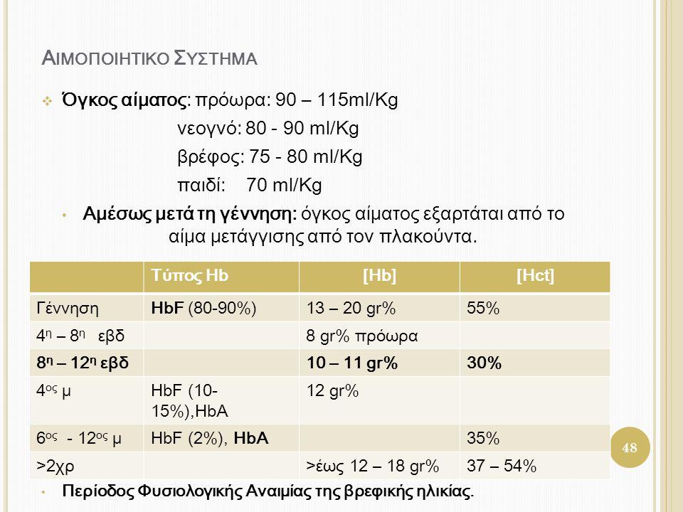 Α ΙΜΟΠΟΙΗΤΙΚΟ Σ ΥΣΤΗΜΑ  Όγκος αίματος: πρόωρα: 90 – 115ml/Kg νεογνό: 80 - 90 ml/Kg βρέφος: 75 - 80 ml/Kg παιδί: 70 ml/Kg • Αμέσως μετά τη γέννηση: όγ