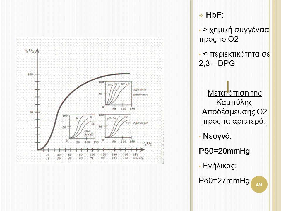  HbF: • > χημική συγγένεια προς το Ο2 • < περιεκτικότητα σε 2,3 – DPG Μετατόπιση της Καμπύλης Αποδέσμευσης Ο2 προς τα αριστερά: • Νεογνό: P50=20mmHg