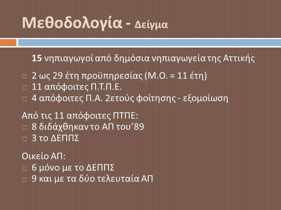 Μεθοδολογία - Δείγμα 15 νηπιαγωγοί από δημόσια νηπιαγωγεία της Αττικής  2 ως 29 έτη προϋπηρεσίας ( Μ. Ο. = 11 έτη )  11 απόφοιτες Π. Τ. Π. Ε.  4 απ