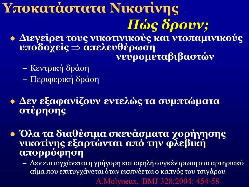 Υποκατάστατα Νικοτίνης Πώς δρουν;  Διεγείρει τους νικοτινικούς και ντοπαμινικούς υποδοχείς  απελευθέρωση νευρομεταβιβαστών –Κεντρική δράση –Περιφερι
