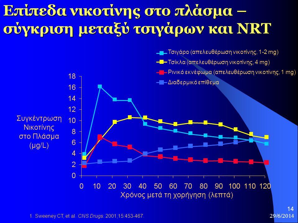 29/6/2014 14 Επίπεδα νικοτίνης στο πλάσμα – σύγκριση μεταξύ τσιγάρων και NRT Τσιγάρο (απελευθέρωση νικοτίνης, 1-2 mg) Τσίκλα (απελευθέρωση νικοτίνης,