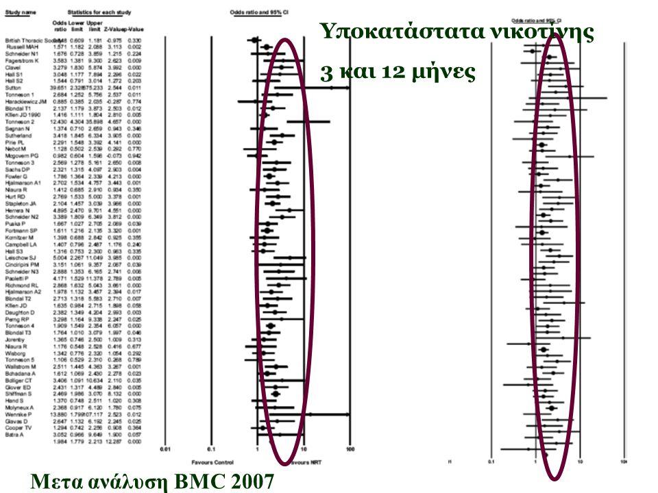 Υποκατάστατα νικοτίνης 3 και 12 μήνες Μετα ανάλυση BMC 2007