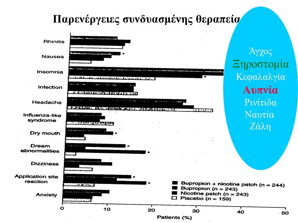 Παρενέργειες συνδυασμένης θεραπείας Άγχος Ξηροστομία Κεφαλαλγία Αυπνία Ρινίτιδα Ναυτία Ζάλη