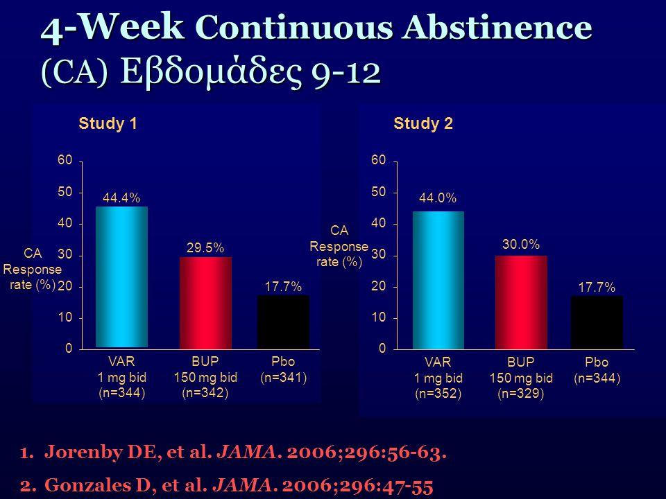 4-Week Continuous Abstinence (CA) Εβδομάδες 9-12 30 0 10 20 40 50 60 VAR 1 mg bid (n=352) 44.0% BUP 150 mg bid (n=329) 30.0% Pbo (n=344) 17.7% VAR 1 m