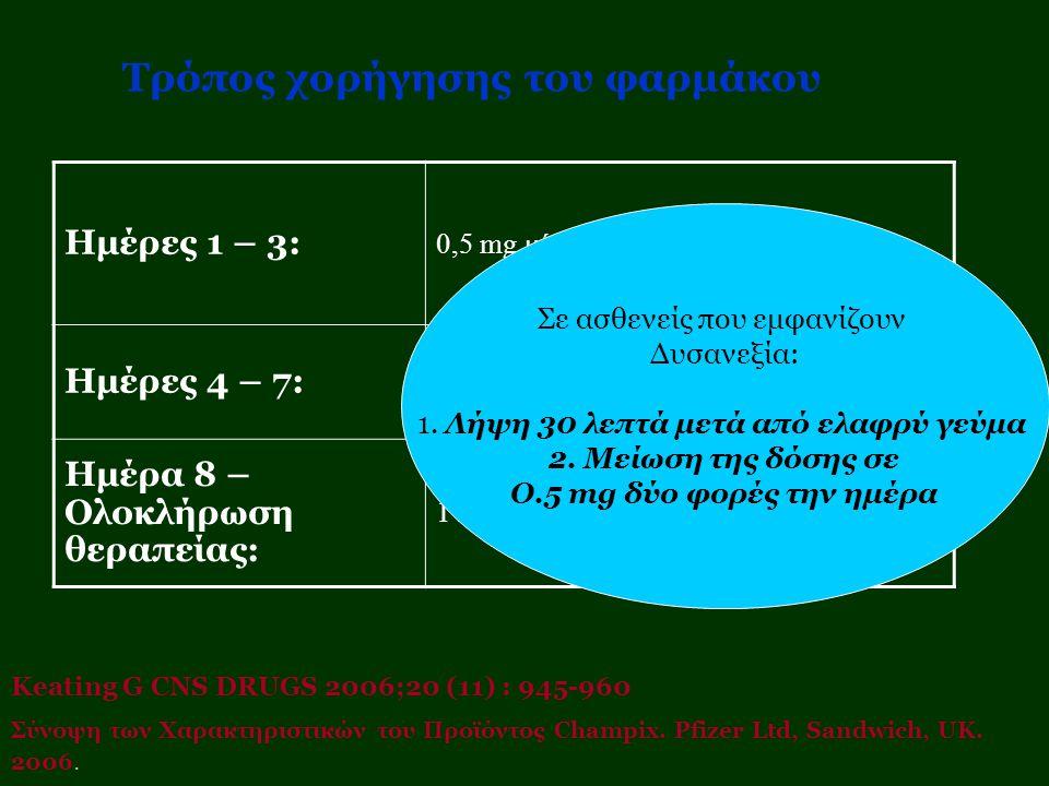 Ημέρες 1 – 3: 0,5 mg μία φορά την ημέρα Ημέρες 4 – 7: 0,5 mg δύο φορές την ημέρα Ημέρα 8 – Ολοκλήρωση θεραπείας: 1 mg δύο φορές την ημέρα Τρόπος χορήγ