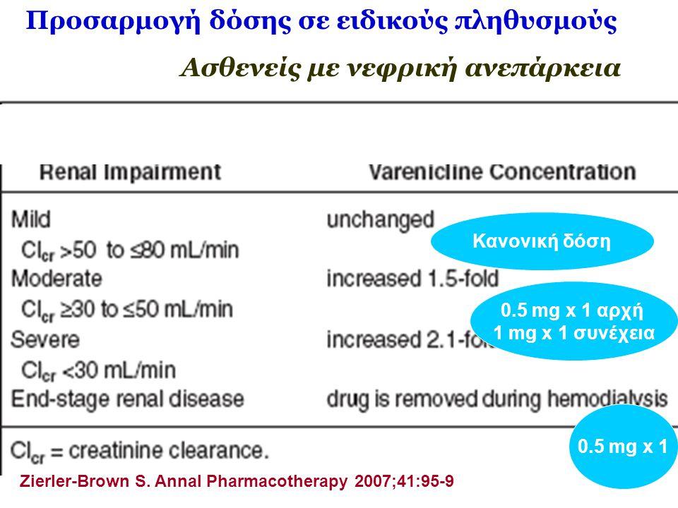 Προσαρμογή δόσης σε ειδικούς πληθυσμούς Ασθενείς με νεφρική ανεπάρκεια Zierler-Brown S. Annal Pharmacotherapy 2007;41:95-9 Κανονική δόση 0.5 mg x 1 αρ