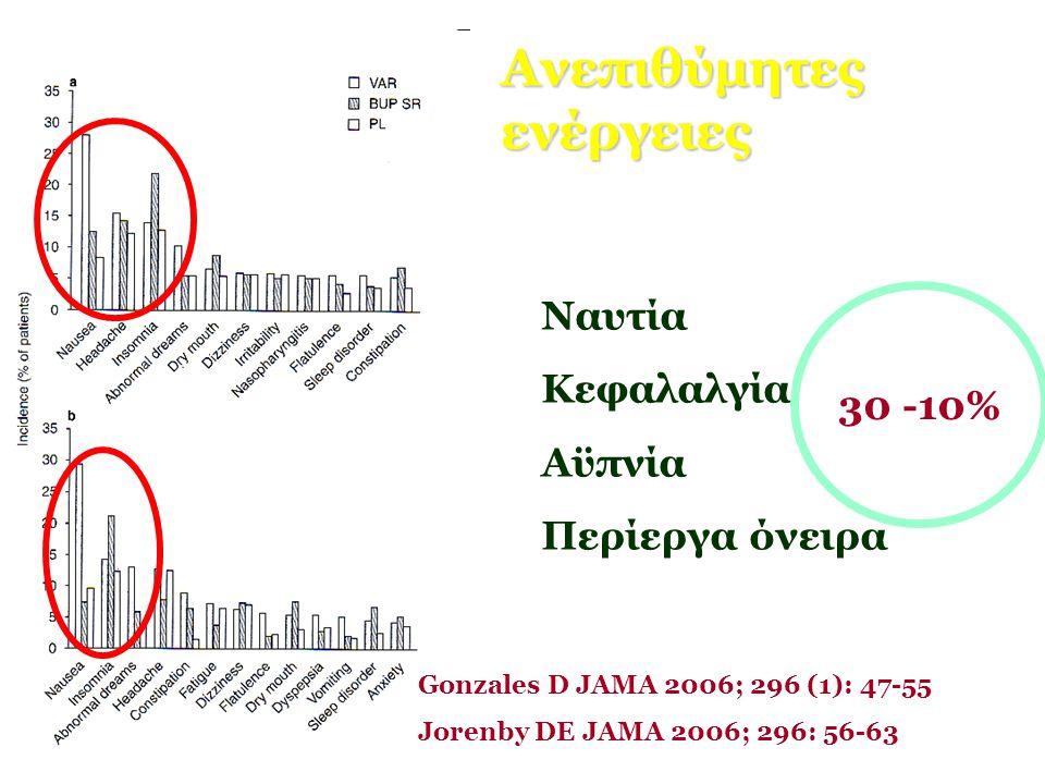 Ανεπιθύμητες ενέργειες Ναυτία Κεφαλαλγία Αϋπνία Περίεργα όνειρα 30 -10% Gonzales D JAMA 2006; 296 (1): 47-55 Jorenby DE JAMA 2006; 296: 56-63