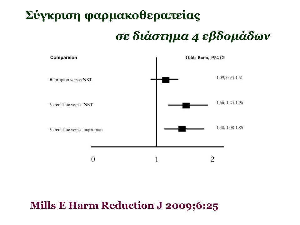 29/6/2014 46 Mills E Harm Reduction J 2009;6:25 Σύγκριση φαρμακοθεραπείας σε διάστημα 4 εβδομάδων