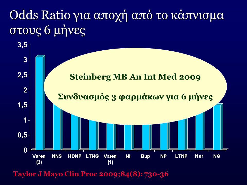 Odds Ratio για αποχή από το κάπνισμα στους 6 μήνες Taylor J Mayo Clin Proc 2009;84(8): 730-36 Steinberg MB An Int Med 2009 Συνδυασμός 3 φαρμάκων για 6