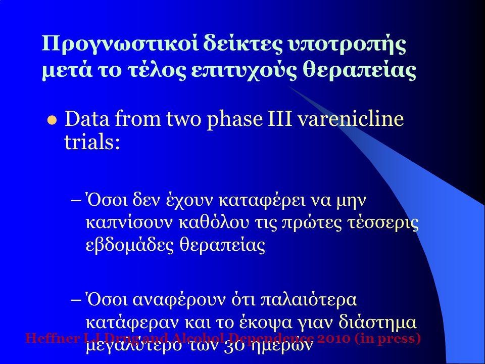 Προγνωστικοί δείκτες υποτροπής μετά το τέλος επιτυχούς θεραπείας  Data from two phase III varenicline trials: –Όσοι δεν έχουν καταφέρει να μην καπνίσ