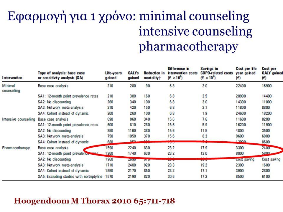 Εφαρμογή για 1 χρόνο: minimal counseling intensive counseling pharmacotherapy Hoogendoom M Thorax 2010 65:711-718