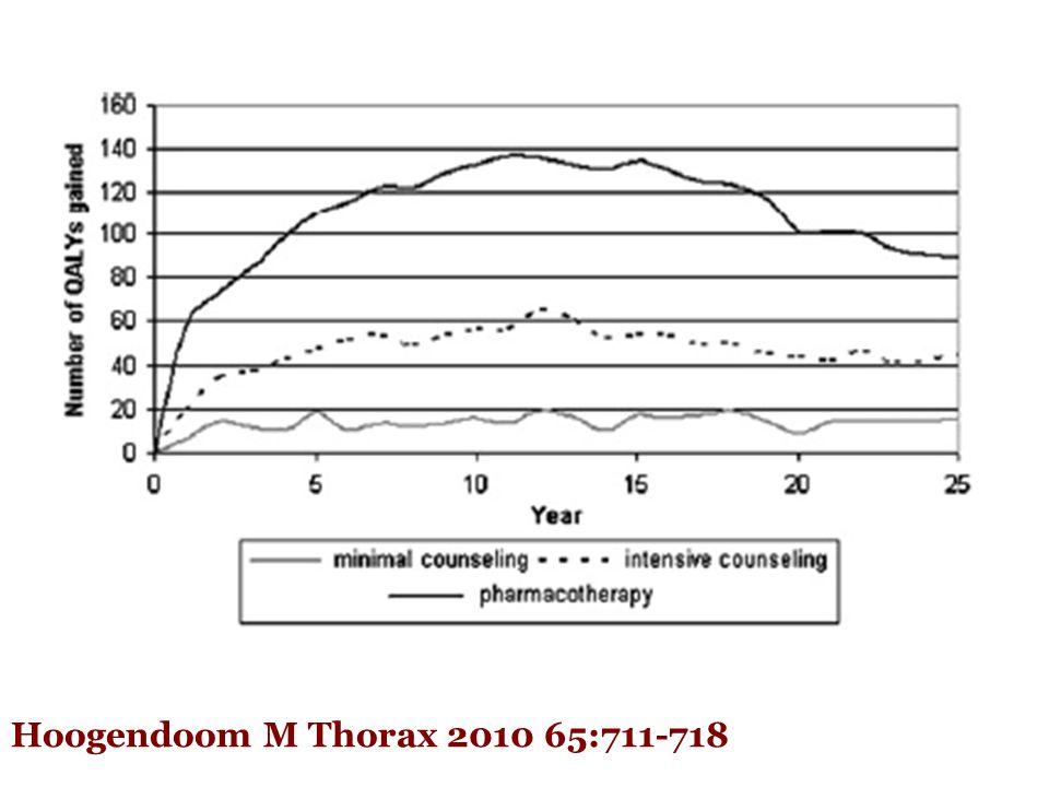 # όταν η δόση μειώνεται κάθε 3 εβδομάδες † για δύο κουτιά * όταν η δόση μειώνεται κάθε 4 εβδομάδες Κόστος φαρμακευτικής αγωγής για διακοπή καπνίσματος Tonstad S.