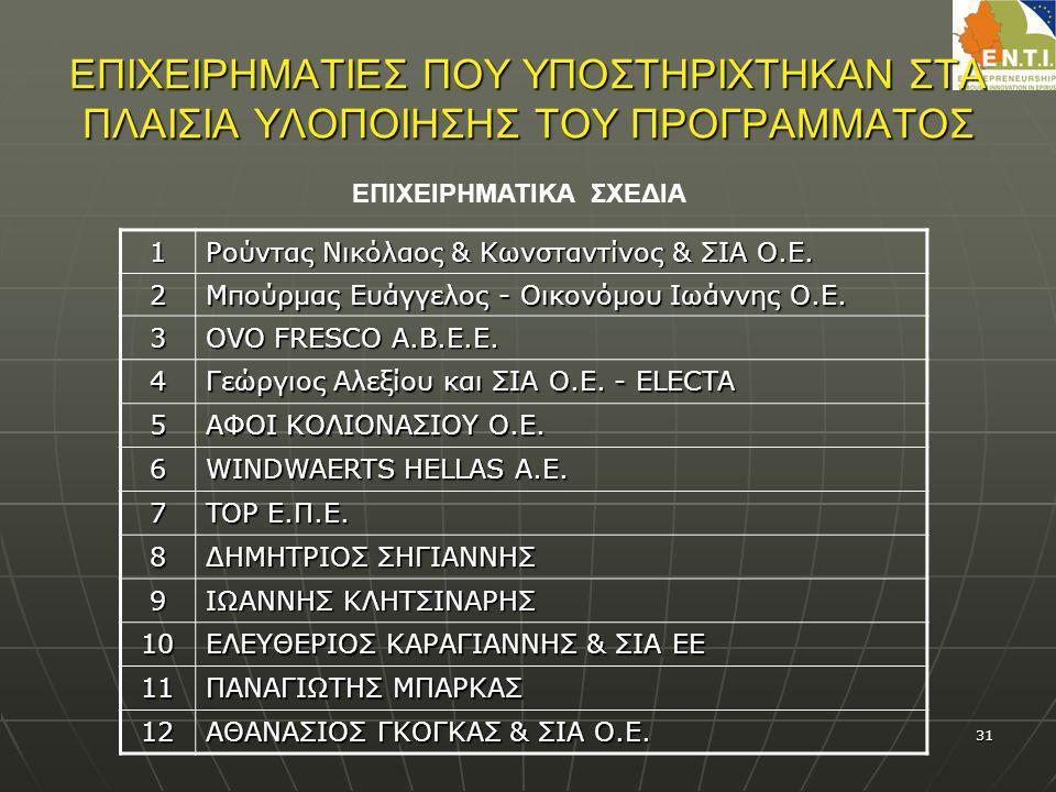 31 ΕΠΙΧΕΙΡΗΜΑΤΙΕΣ ΠΟΥ ΥΠΟΣΤΗΡΙΧΤΗΚΑΝ ΣΤΑ ΠΛΑΙΣΙΑ ΥΛΟΠΟΙΗΣΗΣ ΤΟΥ ΠΡΟΓΡΑΜΜΑΤΟΣ 1 Ρούντας Νικόλαος & Κωνσταντίνος & ΣΙΑ Ο.Ε. 2 Μπούρμας Ευάγγελος - Οικον
