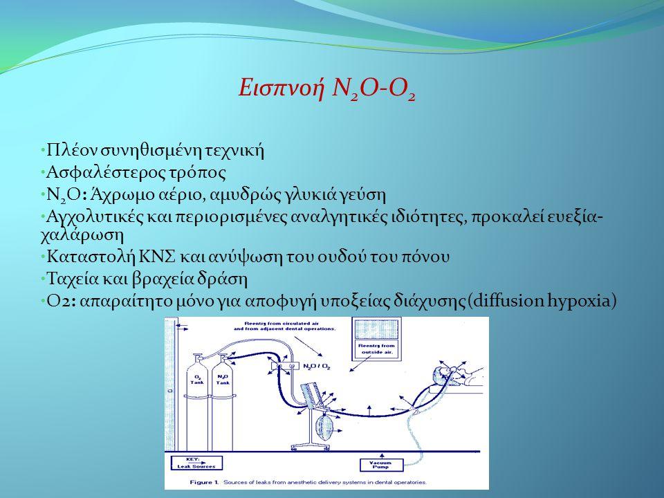 Εισπνοή Ν 2 Ο-Ο 2 • Πλέον συνηθισμένη τεχνική • Ασφαλέστερος τρόπος • Ν 2 O: Άχρωμο αέριο, αμυδρώς γλυκιά γεύση • Αγχολυτικές και περιορισμένες αναλγη