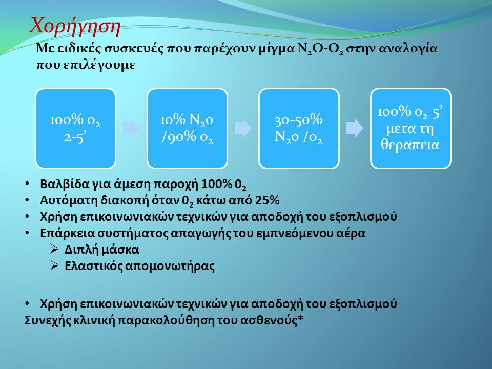 Χορήγηση 100% 02 2-5' 10% Ν20 /90% 02 30-50% Ν20 /02 100% 02 5' μετα τη θεραπεια Με ειδικές συσκευές που παρέχουν μίγμα Ν 2 Ο-Ο 2 στην αναλογία που επιλέγουμε • Βαλβίδα για άμεση παροχή 100% 0 2 • Αυτόματη διακοπή όταν 0 2 κάτω από 25% • Χρήση επικοινωνιακών τεχνικών για αποδοχή του εξοπλισμού • Επάρκεια συστήματος απαγωγής του εμπνεόμενου αέρα  Διπλή μάσκα  Ελαστικός απομονωτήρας • Χρήση επικοινωνιακών τεχνικών για αποδοχή του εξοπλισμού Συνεχής κλινική παρακολούθηση του ασθενούς*