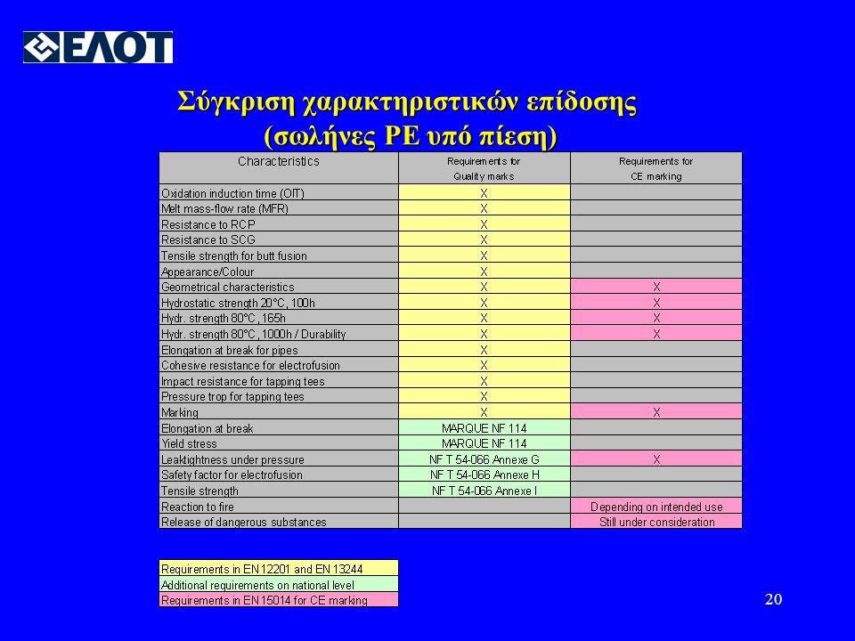 20 Σύγκριση χαρακτηριστικών επίδοσης (σωλήνες PE υπό πίεση)