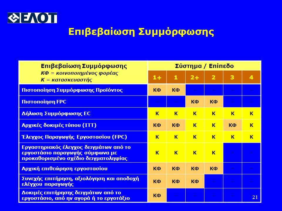 21 Επιβεβαίωση Συμμόρφωσης ΚΦ = κοινοποιημένος φορέας Κ = κατασκευαστής Σύστημα / Επίπεδο 1+12+234 Πιστοποίηση Συμμόρφωσης ΠροϊόντοςΚΦ ---- Πιστοποίηση FPC--ΚΦ -- Δήλωση Συμμόρφωσης ECΚΚΚΚΚΚ Αρχικές δοκιμές τύπου (ITT)ΚΦ ΚΚ Κ Έλεγχος Παραγωγής Εργοστασίου (FPC)ΚΚΚΚΚΚ Εργαστηριακός έλεγχος δειγμάτων από το εργοστάσιο παραγωγής σύμφωνα με προκαθορισμένο σχέδιο δειγματοληψίας ΚΚΚΚ-- Αρχική επιθεώρηση εργοστασίουΚΦ -- Συνεχής επιτήρηση, αξιολόγηση και αποδοχή ελέγχου παραγωγής ΚΦ --- Δοκιμές επιτήρησης δειγμάτων από το εργοστάσιο, από ην αγορά ή το εργοτάξιο ΚΦ-----