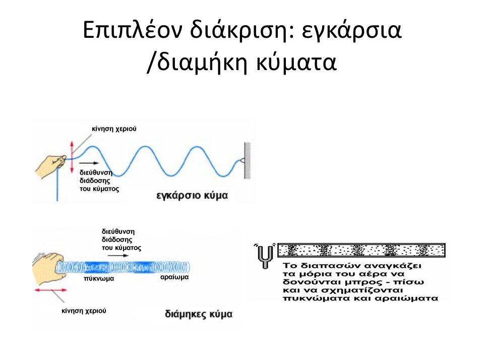 Επιπλέον διάκριση: εγκάρσια /διαμήκη κύματα