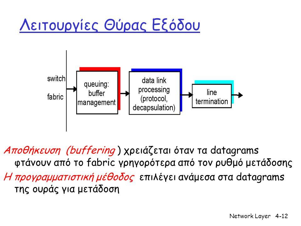 Network Layer4-12 Λειτουργίες Θύρας Εξόδου Αποθήκευση (buffering ) χρειάζεται όταν τα datagrams φτάνουν από το fabric γρηγορότερα από τον ρυθμό μετάδο