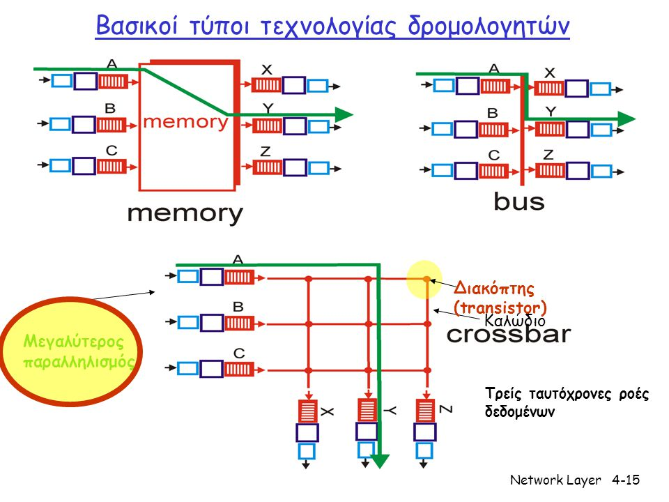 Network Layer4-15 Βασικοί τύποι τεχνολογίας δρομολογητών Καλώδιο Διακόπτης (transistor) Τρείς ταυτόχρονες ροές δεδομένων Μεγαλύτερος παραλληλισμός