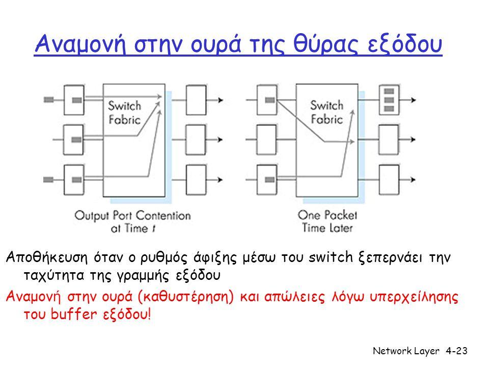Network Layer4-23 Αναμονή στην ουρά της θύρας εξόδου Αποθήκευση όταν ο ρυθμός άφιξης μέσω του switch ξεπερνάει την ταχύτητα της γραμμής εξόδου Αναμον
