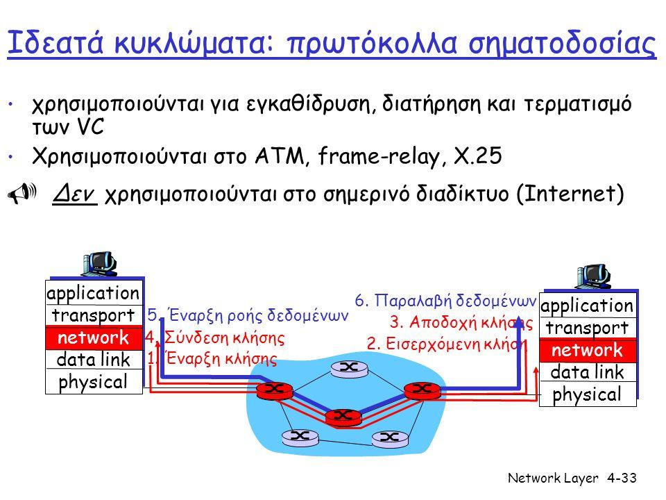 Network Layer4-33 Ιδεατά κυκλώματα: πρωτόκολλα σηματοδοσίας • χρησιμοποιούνται για εγκαθίδρυση, διατήρηση και τερματισμό των VC • Χρησιμοποιούνται στο