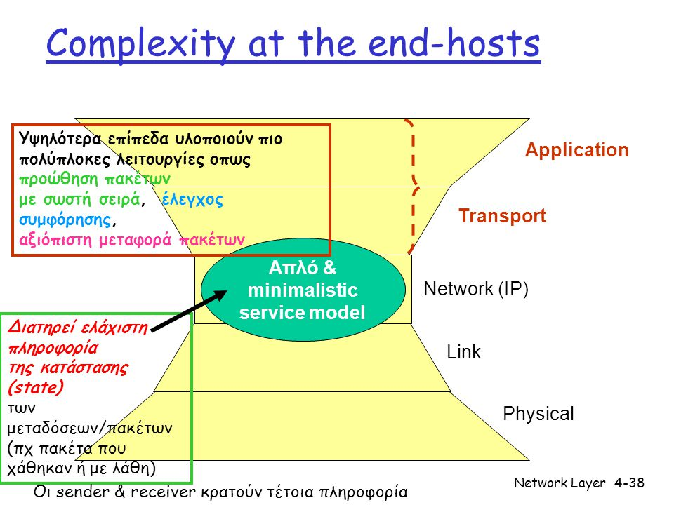 Network Layer4-38 Complexity at the end-hosts Network (IP) Application Transport Link Physical Απλό & minimalistic service model Υψηλότερα επίπεδα υλο