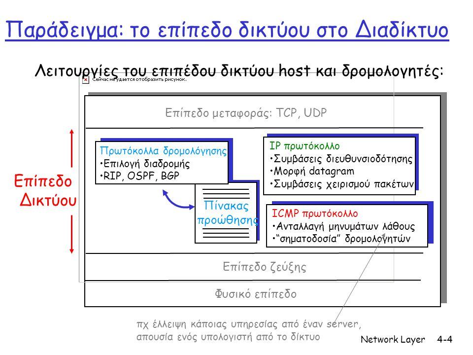Network Layer4-4 Παράδειγμα: το επίπεδο δικτύου στο Διαδίκτυο Πίνακας προώθησης Λειτουργίες του επιπέδου δικτύου host και δρομολογητές: Πρωτόκολλα δρο
