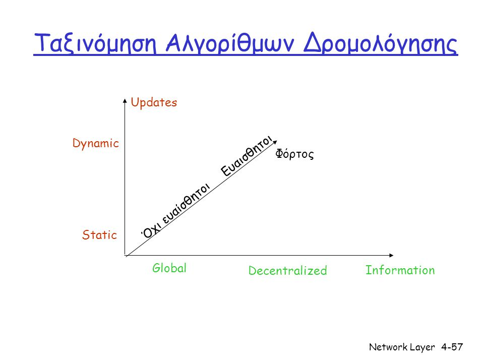 Network Layer4-57 Ταξινόμηση Αλγορίθμων Δρομολόγησης Information Φόρτος Updates Όχι ευαίσθητοι Ευαισθητοι Global Decentralized Static Dynamic