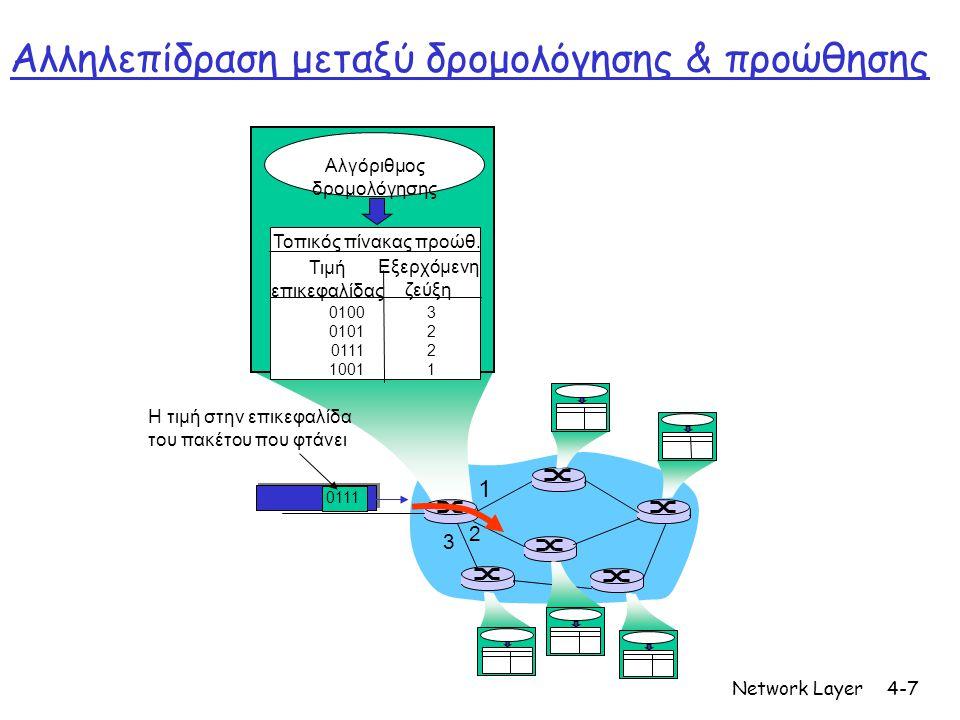 Network Layer4-7 1 2 3 0111 Η τιμή στην επικεφαλίδα του πακέτου που φτάνει Αλγόριθμος δρομολόγησης Τοπικός πίνακας προώθ. Τιμή επικεφαλίδας Εξερχόμενη
