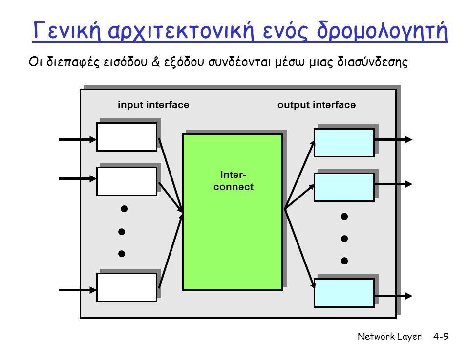 Network Layer4-9 Γενική αρχιτεκτονική ενός δρομολογητή Οι διεπαφές εισόδου & εξόδου συνδέονται μέσω μιας διασύνδεσης input interfaceoutput interface I