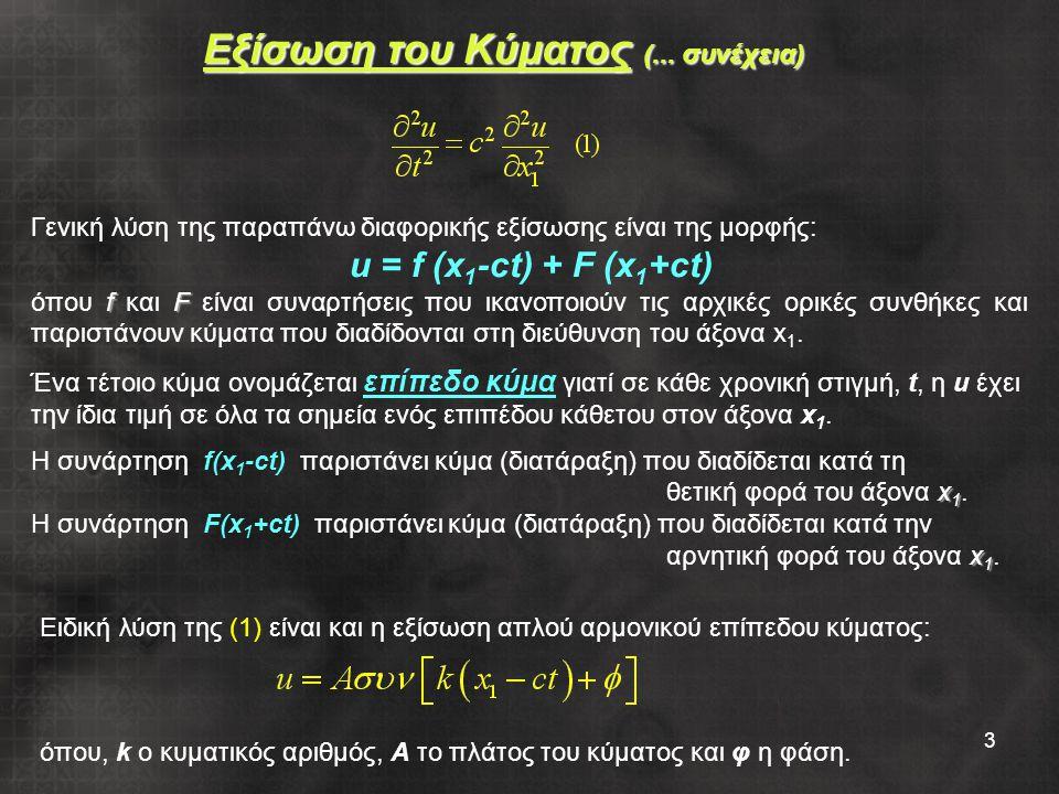 3 Εξίσωση του Κύματος (...