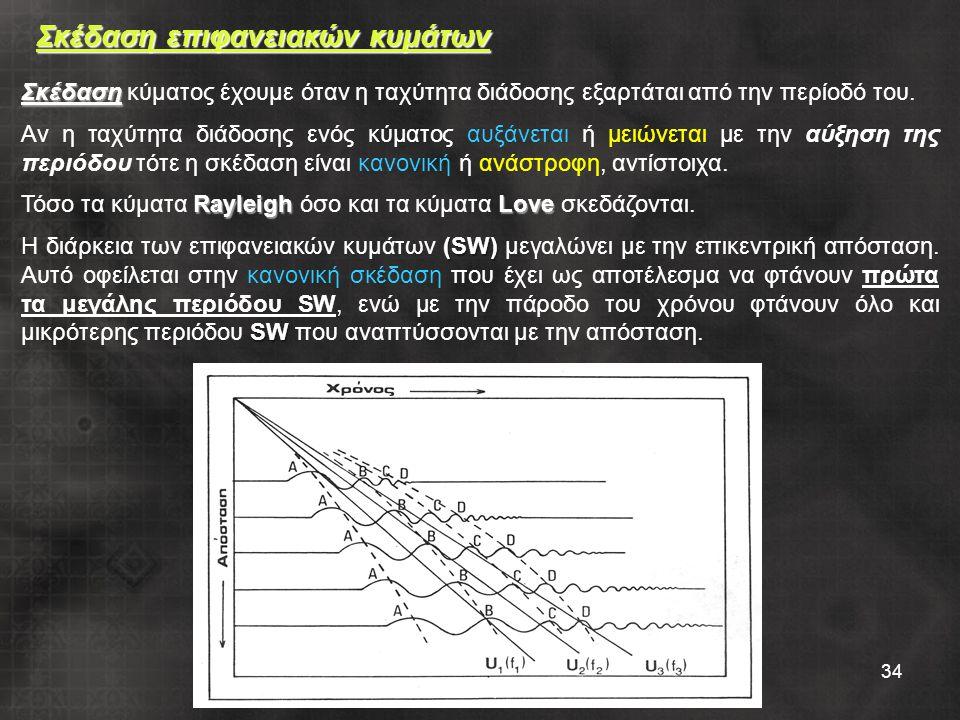 34 Σκέδαση επιφανειακών κυμάτων Σκέδαση Σκέδαση κύματος έχουμε όταν η ταχύτητα διάδοσης εξαρτάται από την περίοδό του.