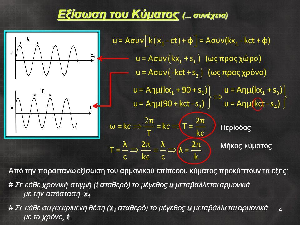 5 Εξίσωση Διανυσματικού Κύματος u 1 u 2 u 3 Αν η διατάραξη (η μεταβαλλόμενη στο χώρο και χρόνο ποσότητα) που διαδίδεται σε ένα μέσο υπό μορφή κύματος έχει διανυσματικό χαρακτήρα τότε έχουμε διάδοση διανυσματικού κύματος.