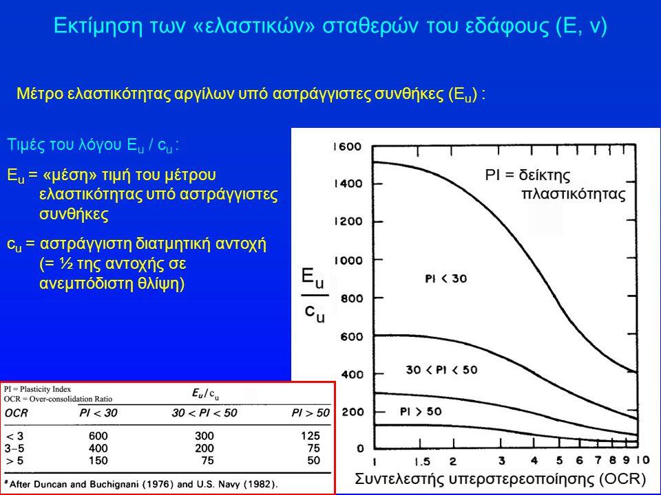 Εκτίμηση των «ελαστικών» σταθερών του εδάφους (Ε, ν) Τιμές του λόγου E u / c u : Ε u = «μέση» τιμή του μέτρου ελαστικότητας υπό αστράγγιστες συνθήκες