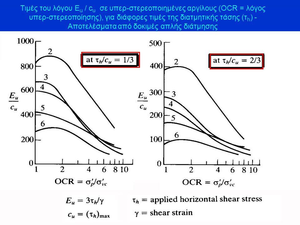 Τιμές του λόγου E u / c u σε υπερ-στερεοποιημένες αργίλους (OCR = λόγος υπερ-στερεοποίησης), για διάφορες τιμές της διατμητικής τάσης (τ h ) - Αποτελέ