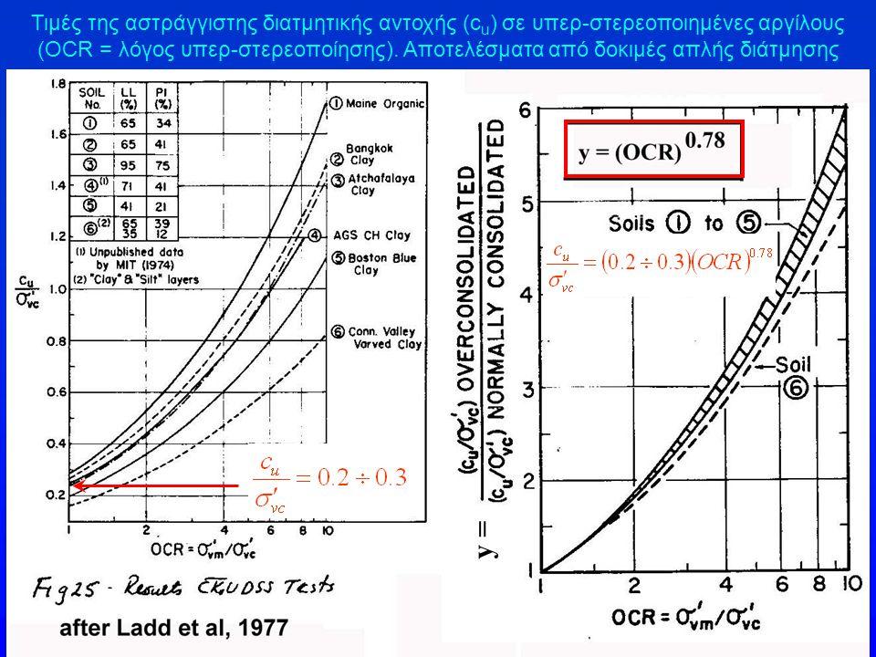 Τιμές της αστράγγιστης διατμητικής αντοχής (c u ) σε υπερ-στερεοποιημένες αργίλους (OCR = λόγος υπερ-στερεοποίησης). Αποτελέσματα από δοκιμές απλής δι