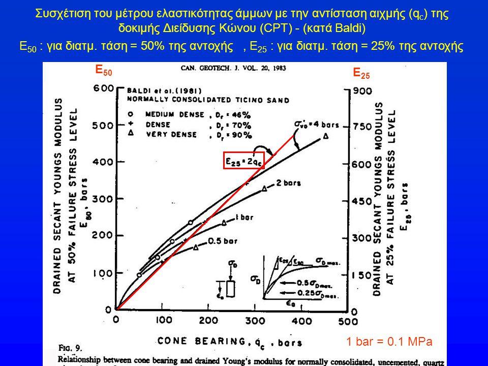 Συσχέτιση του μέτρου ελαστικότητας άμμων με την αντίσταση αιχμής (q c ) της δοκιμής Διείδυσης Κώνου (CPT) - (κατά Baldi) E 50 : για διατμ. τάση = 50%