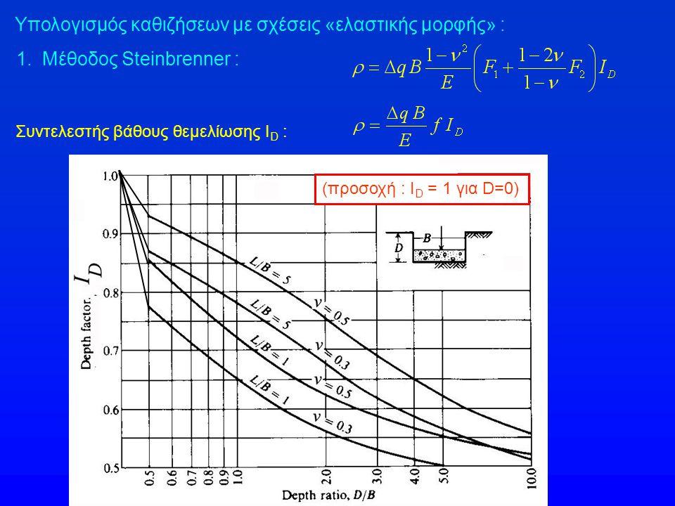 Υπολογισμός καθιζήσεων με σχέσεις «ελαστικής μορφής» : 1. Μέθοδος Steinbrenner : Συντελεστής βάθους θεμελίωσης Ι D : (προσοχή : Ι D = 1 για D=0)